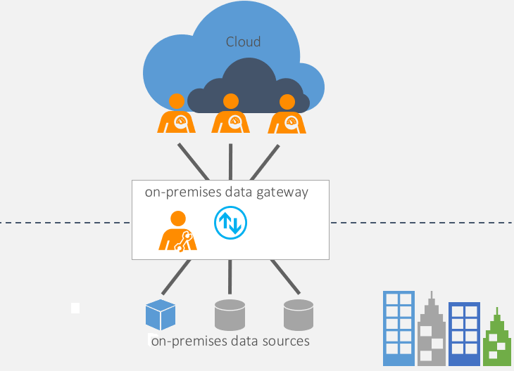 On-premises data gateway - Power BI | Microsoft Docs
