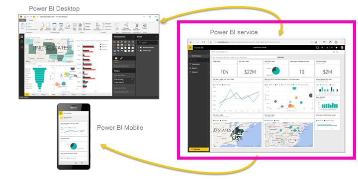 Get Started With Power Bi Service Power Bi Online Power Bi