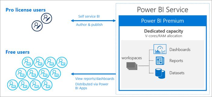 What is Microsoft Power BI Premium? - Power BI | Microsoft Docs