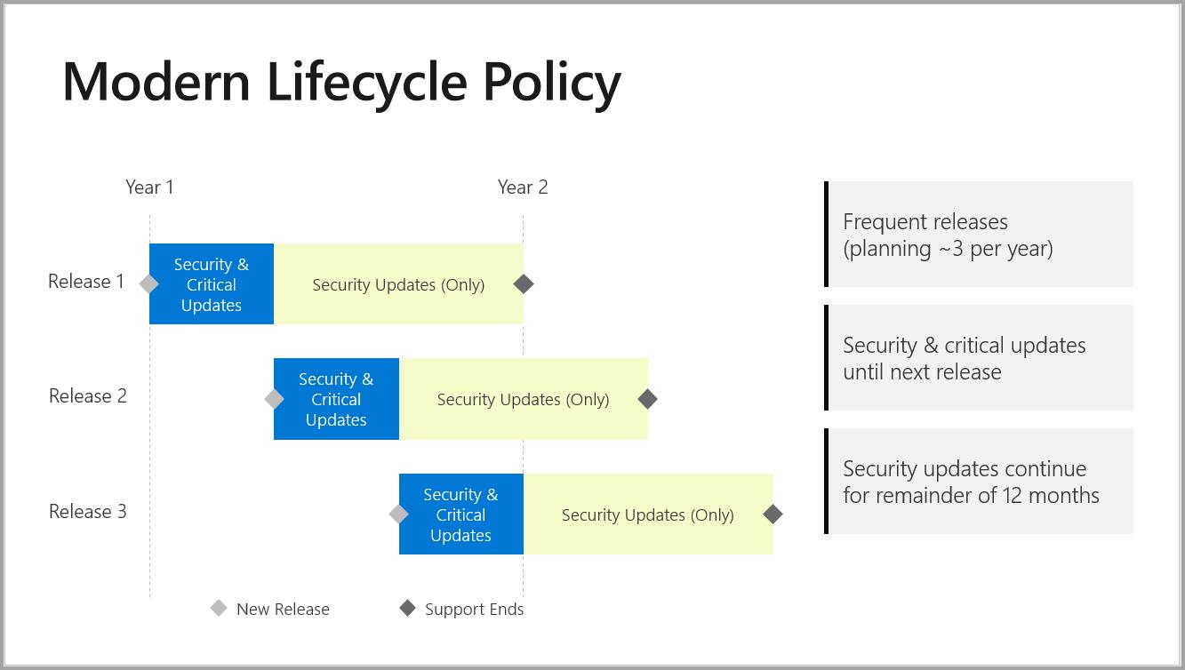 Support Timeline For Power Bi Report Server Power Bi Microsoft Docs