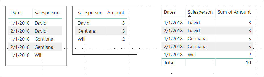 Use the matrix visual in power bi desktop power bi microsoft docs in this example each row in the matrix visual farthest to the right is showing the amount for each salespersondate combination maxwellsz