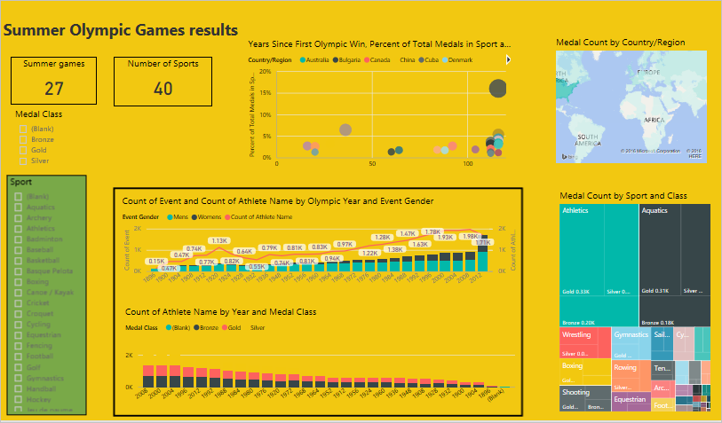 Best design practices for reports and visuals - Power BI | Microsoft