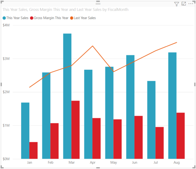 Combo chart in power bi power bi microsoft docs an error occurred ccuart Image collections