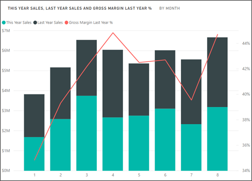 Combo chart in power bi power bi microsoft docs drag gross margin last year from column values into line values power bi creates two axes thus allowing the datasets to be scaled differently ccuart Gallery