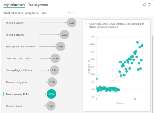 Key influencers visualizations tutorial - Power BI