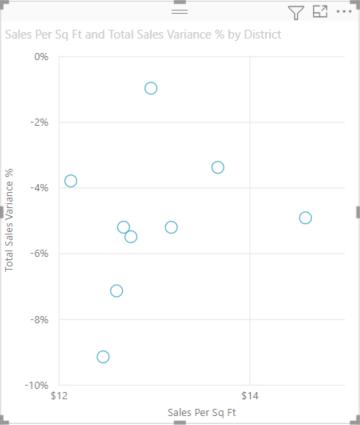 Scatter, bubble, and dot plot charts in Power BI - Power BI