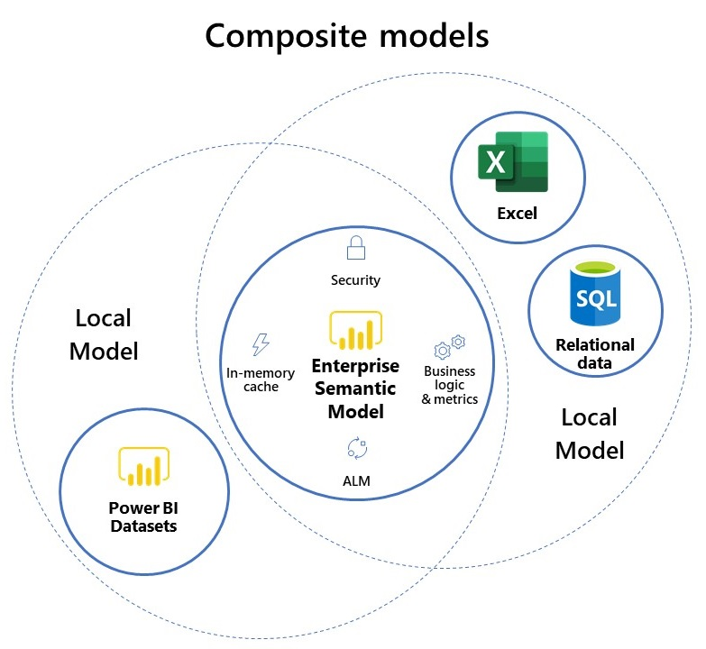 Diagram showing combinations of enterprise semantic models with Power BI datasets
