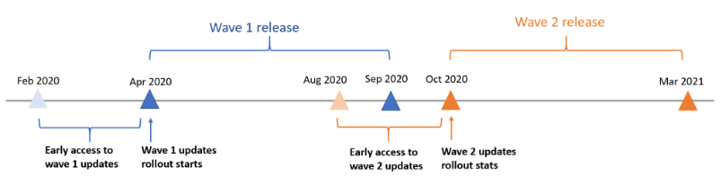 Opt-in timeline for 2020