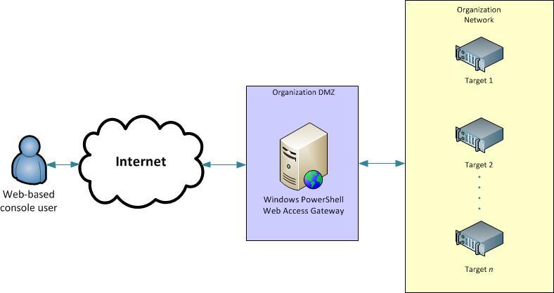 install and use windows powershell web access | Microsoft Docs