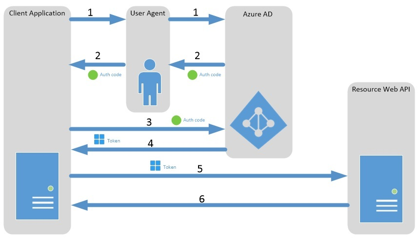 Authorization Code Flow diagram