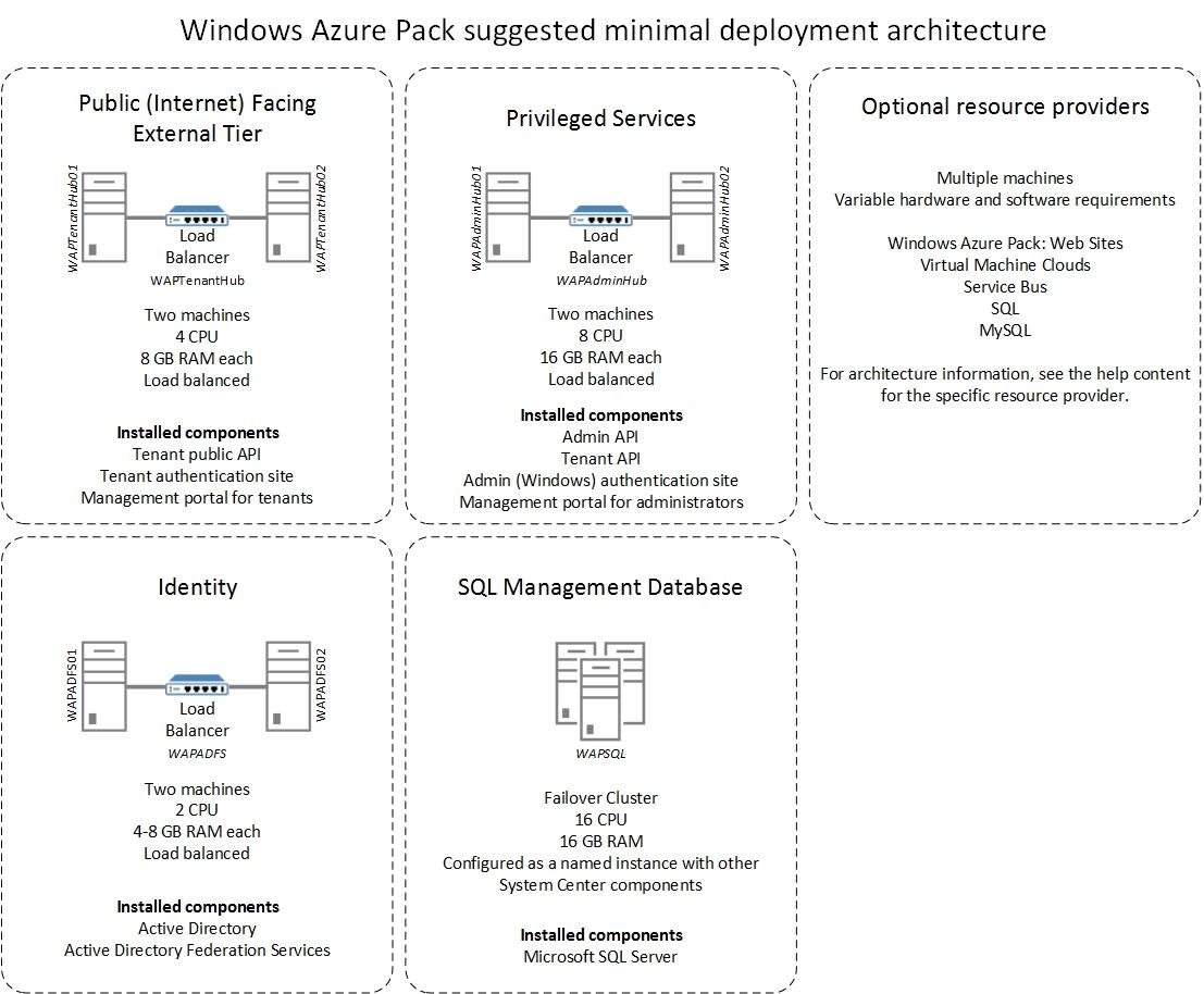 Cisco aci virtualization guide, release 1. 2(1x) cisco aci with.