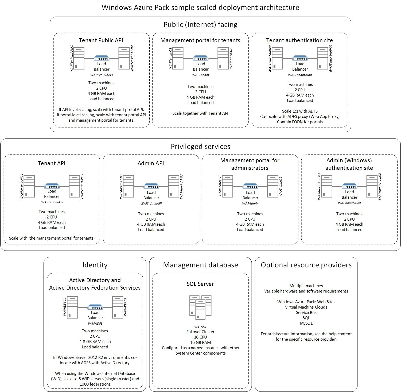 Windows azure pack: web sites overview | microsoft docs.
