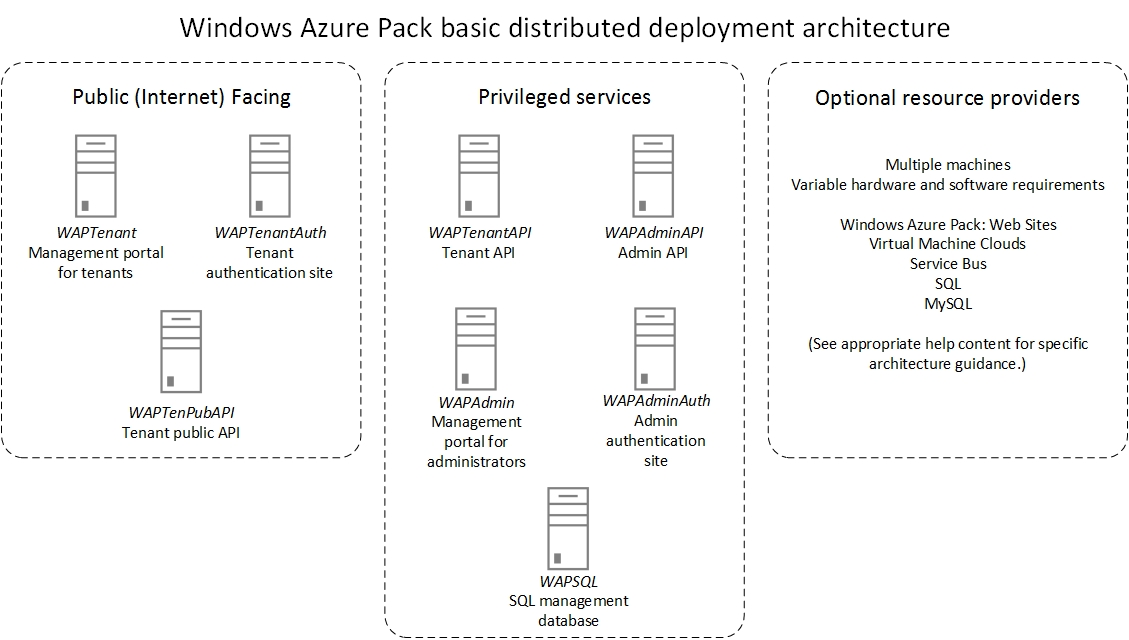 How to install sma on windows azure pack: part 2 -.
