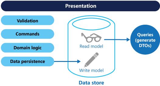 图二 一个基础的CQRS架构