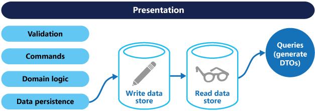 图三 一个使用不同的读存储和写存储的CQRS架构
