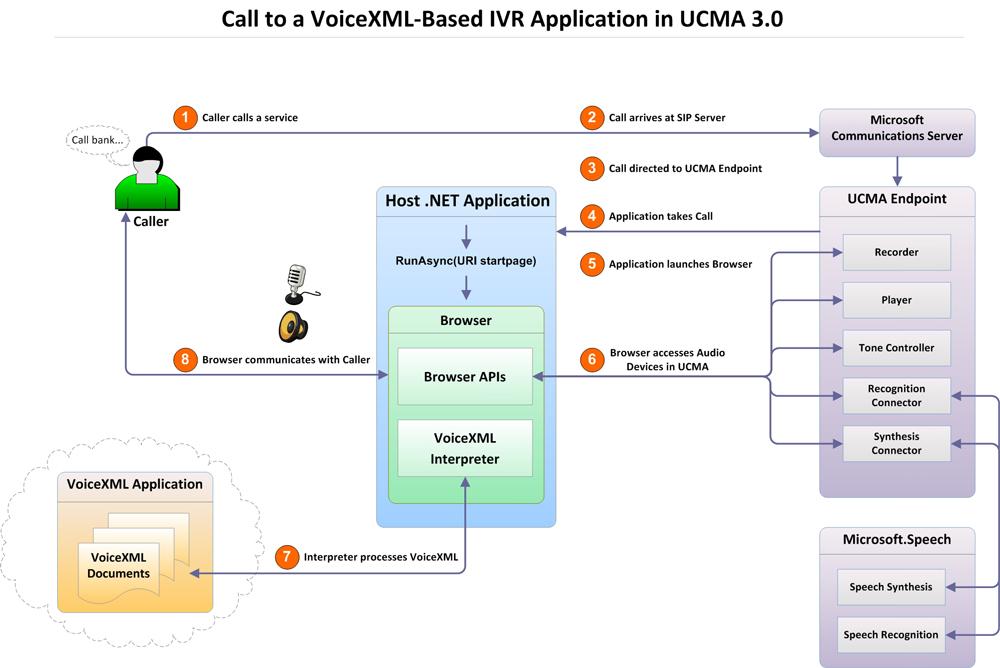 Tv Aerial Wiring Diagramgetparams:  Microsoft Docsrh:docs.microsoft.com,Design