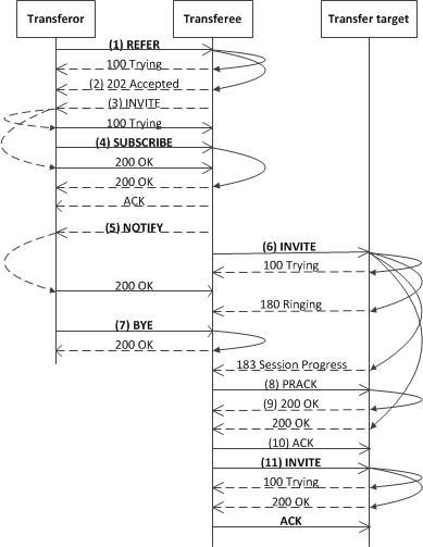 Comparing UCMA 3 0 Call Transfers   Microsoft Docs