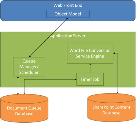 Word automation services architecture microsoft docs word automation services architecture diagram ccuart Gallery