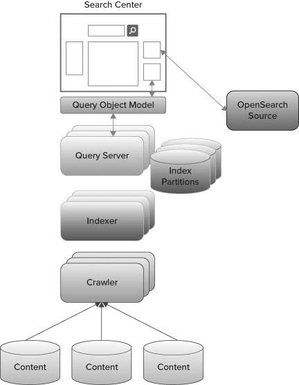 chapter 6 search (professional sharepoint 2010 development microsoft sharepoint logo architecture of the enterprise search component