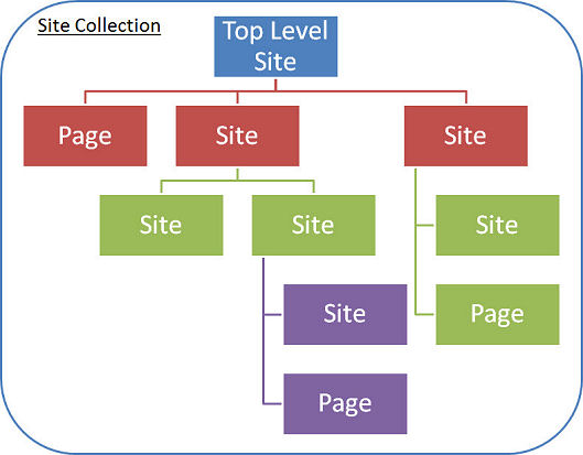 Overview of sites and site collections in sharepoint server.