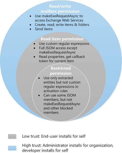3-tier permission model for user, developer, admin
