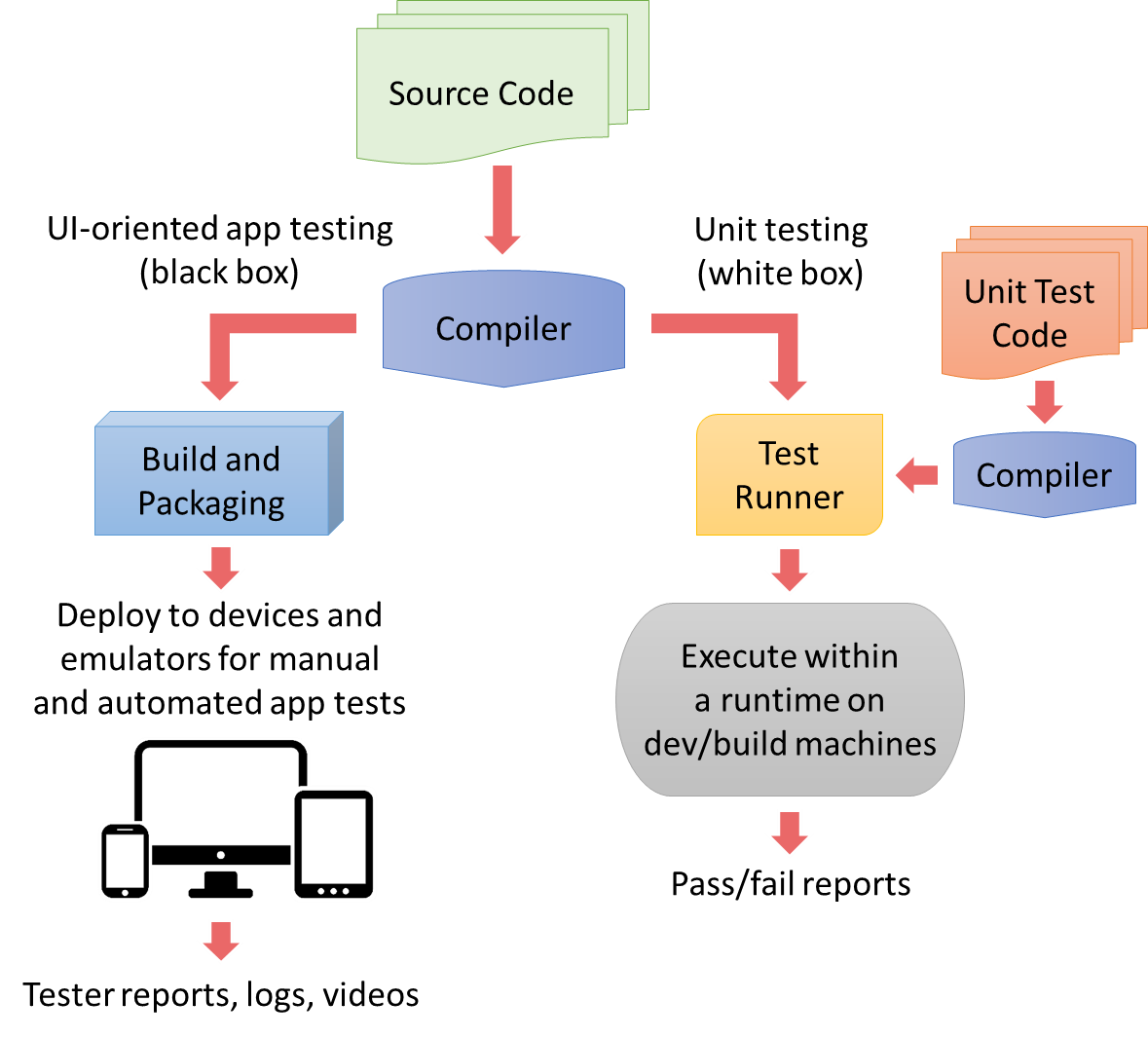 Primer on unit testing and continuous integration cordova app testing vs unit testing pooptronica Choice Image