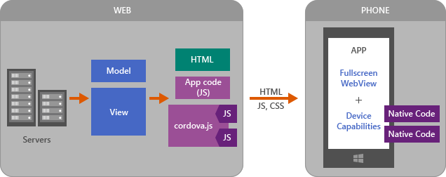Phonegap, jquerymobile and web service stack overflow.