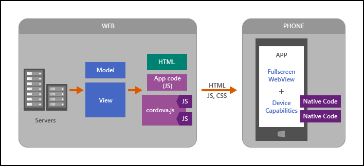 Run Your Hosted Web App in an Apache Cordova App - Cordova