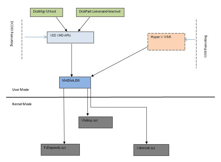 About VHD (Windows) | Microsoft Docs