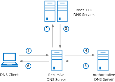 Overview of DNSSEC | Microsoft Docs