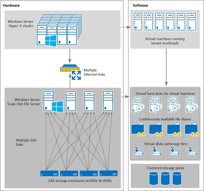 Software-Defined Storage Design Considerations Guide   Microsoft Docs