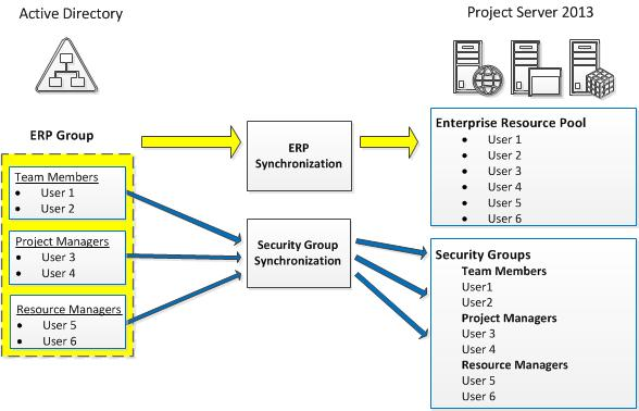 Best Practice Active Directory Design for Managing Windows Networks