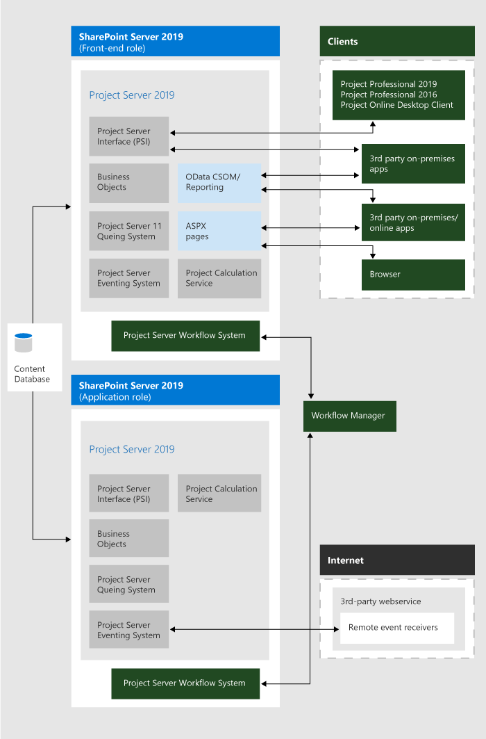 Project Server 2019 Architecture Microsoft Docs