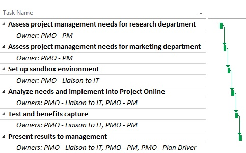supporting your project online adoption with a project management