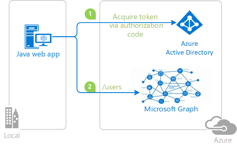 Integrating Azure AD into a Java web application - Code Samples