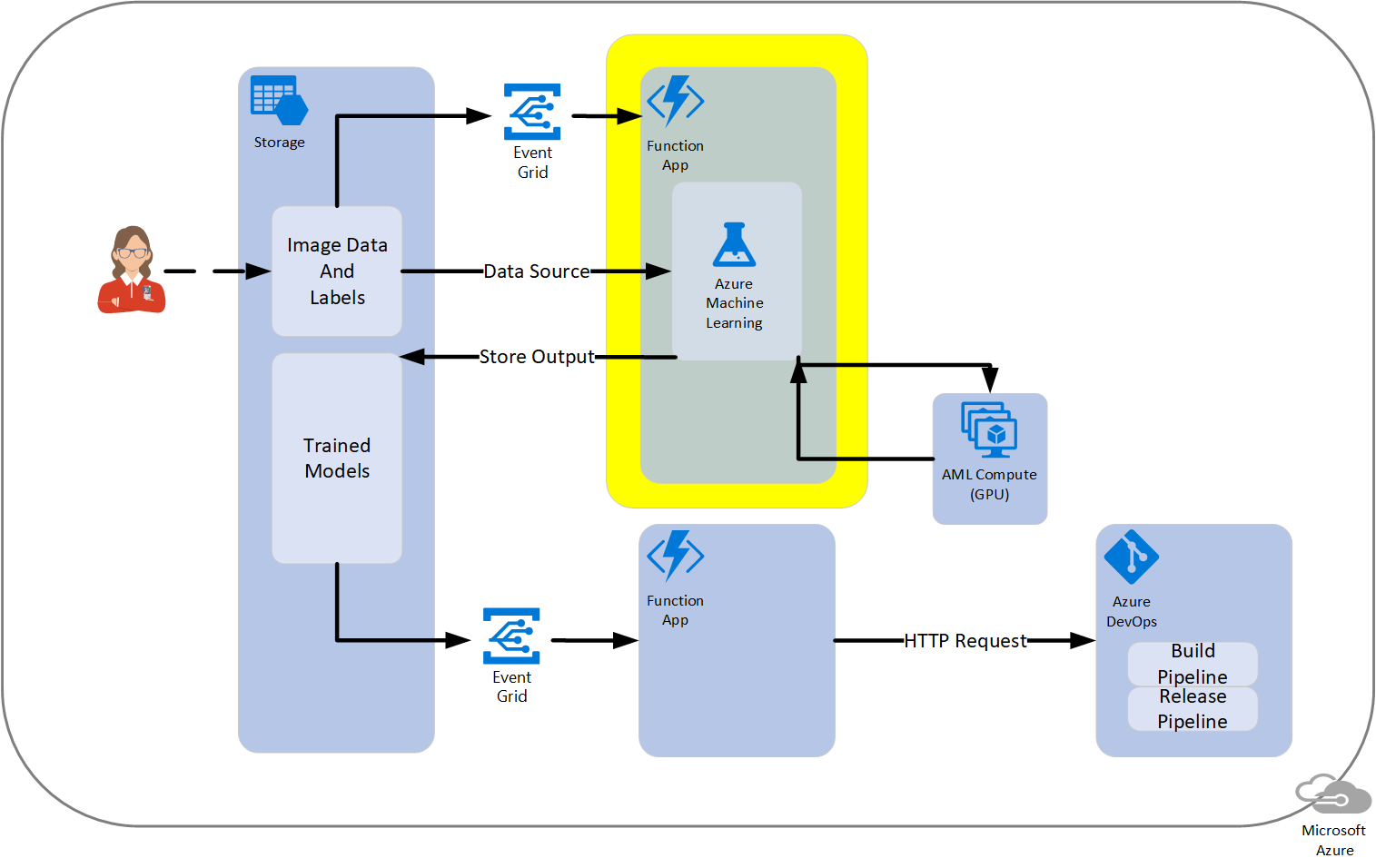 Training a Model with AzureML and Azure Functions - Code