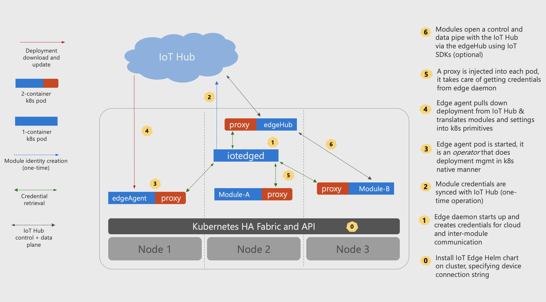 Deploy IoT Edge Gateway on Kubernetes - Code Samples