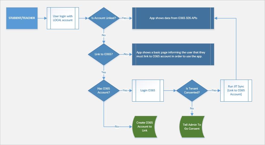 EDUGraphAPI - Office 365 Education Code Sample - Code Samples