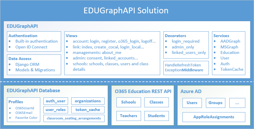 EDUGraphAPI - Office 365 Education Code Sample - Code Samples