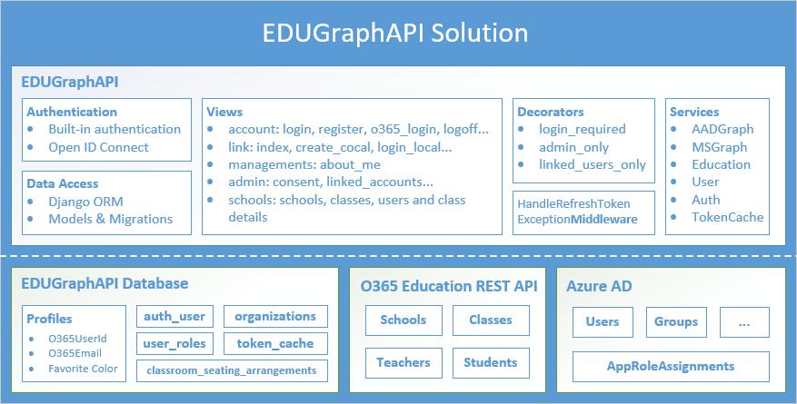 EDUGraphAPI - Office 365 Education Code Sample - Code