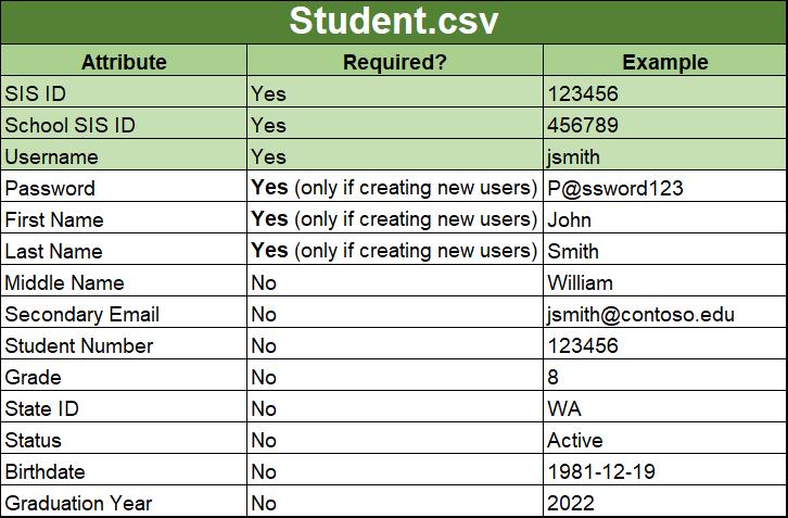 CSV File Format for SDS   Microsoft Docs