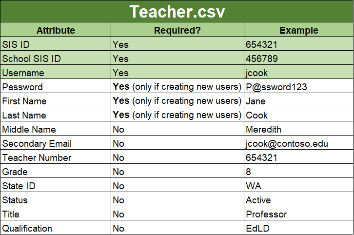 how to create cvs ms format