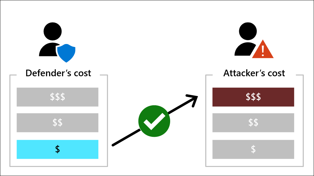 Increase attack cost with minimal defense cost