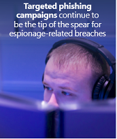 Targeting phishing campaigns continue to be the tip of the spear espionage-related breaches