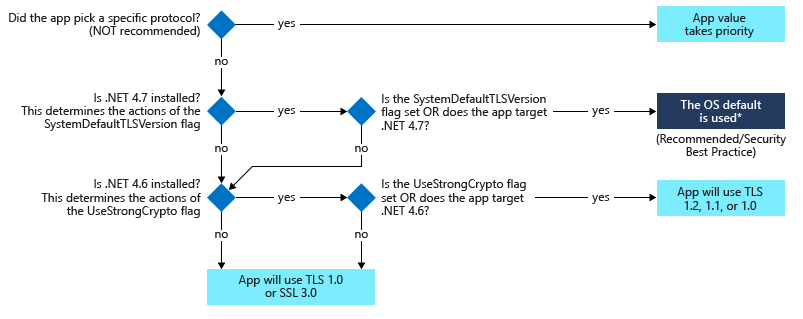 Solving the TLS 1 0 Problem - Security documentation | Microsoft Docs