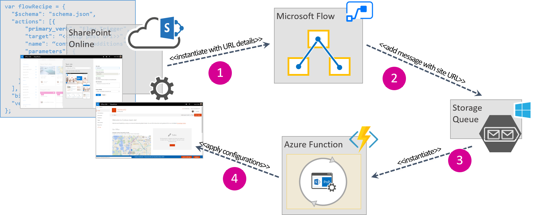 Sharepoint Site Design And Script Overview Microsoft Docs Go Back Gt Pix For Alternating Current Generator Diagram Process Of Triggering A Flow
