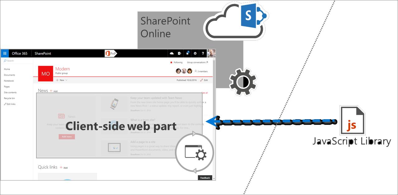 SharePoint Framework solutions governance considerations | Microsoft ...