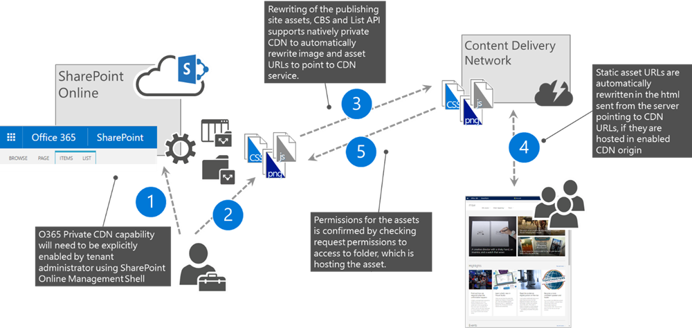 Use the office 365 content delivery network microsoft docs - Is sharepoint included in office 365 ...