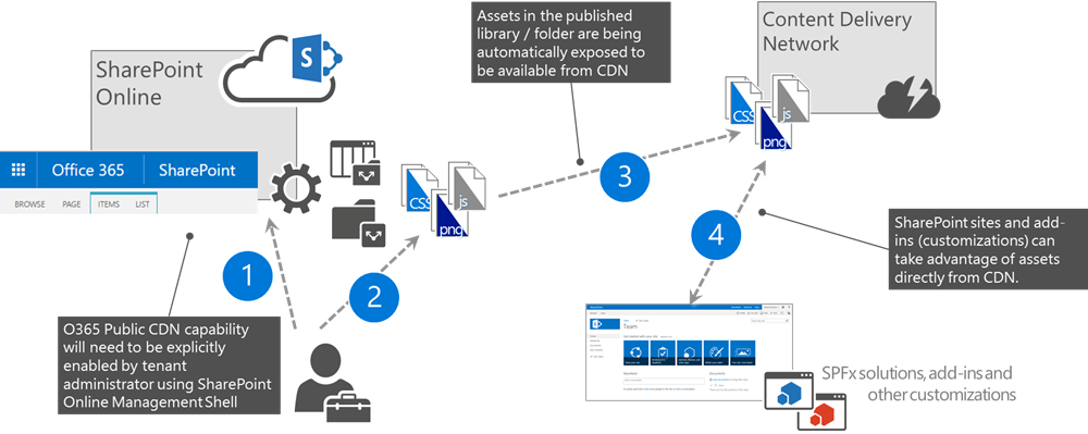 Use The Office 365 Content Delivery Network Microsoft Docs
