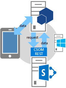 Authorization Code OAuth flow for SharePoint Add-ins